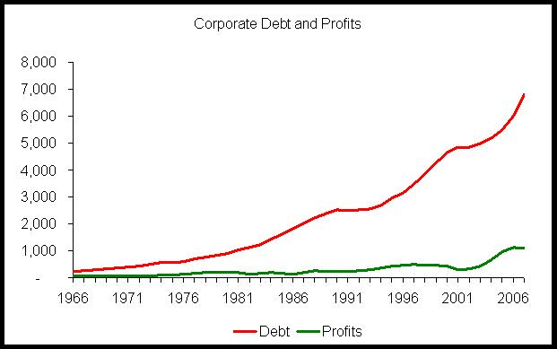 Corporate Debt Chart