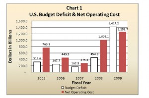 United States Budget Deficit And Net Operating Cost