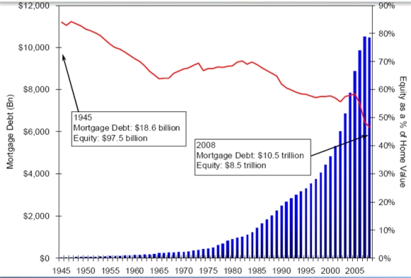bills and residential mortgage relationship