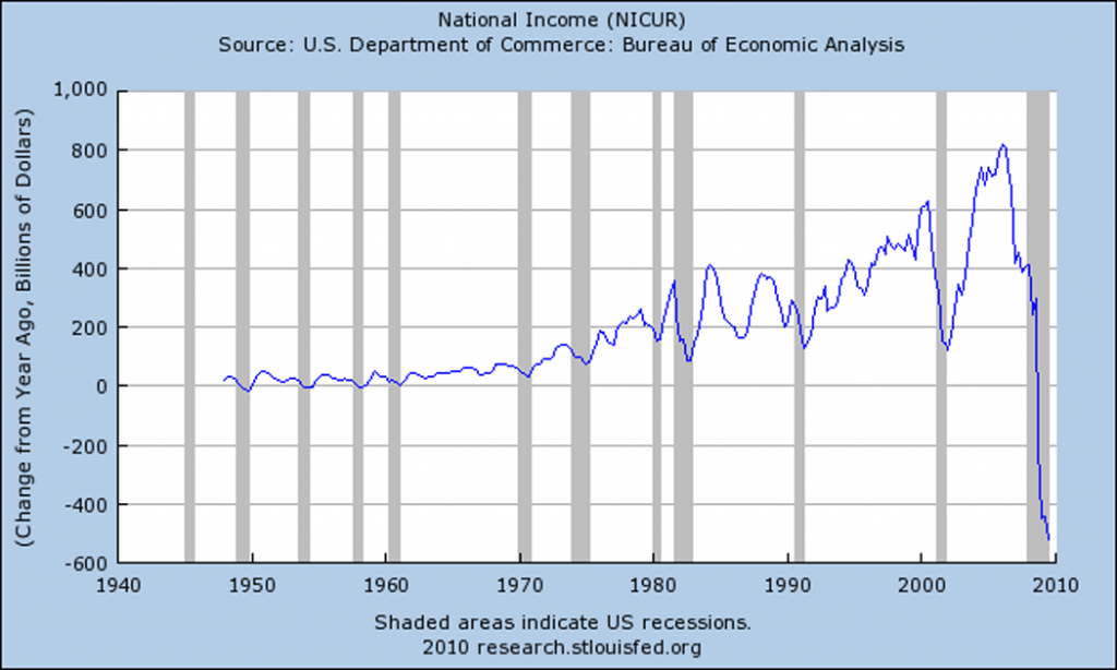 How Is The U.S. Economy Supposed To Succeed When Our Politicians And The Big Banks Are Making Billions Of Dollars Betting Against It? Change In National Income 1024x614