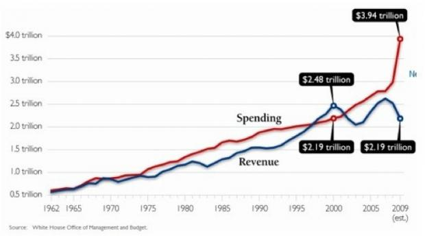 How Is The U.S. Economy Supposed To Succeed When Our Politicians And The Big Banks Are Making Billions Of Dollars Betting Against It? US Government Spending vs US Government Revenue