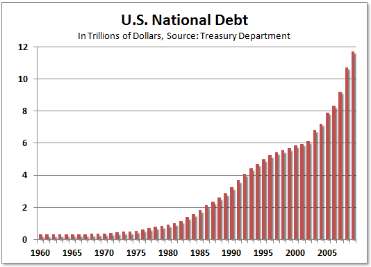 How Is The U.S. Economy Supposed To Succeed When Our Politicians And The Big Banks Are Making Billions Of Dollars Betting Against It? United States national debt