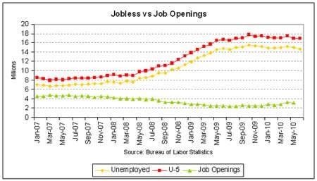 The U.S. Economy Is A Dead Horse And The American People Are Starting To Get Really Pissed Off And Frustrated Jobless vs Job Openings