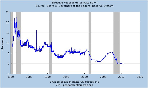 Record Low Mortgage Rates, A Record Low Federal Funds Rate And Obscene Economic Stimulus Spending Have All Failed – Will Nothing Stimulate This Dead Horse Of An Economy? Federal Funds Rate