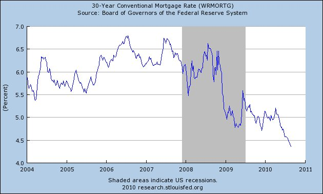 Record Low Mortgage Rates, A Record Low Federal Funds Rate And Obscene Economic Stimulus Spending Have All Failed – Will Nothing Stimulate This Dead Horse Of An Economy? Mortgage Rates