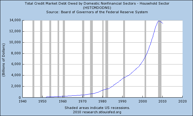 Living Beyond Our Means: 3 Charts That Prove That We Are In The Biggest Debt Bubble In The History Of The World Household Debt 2010