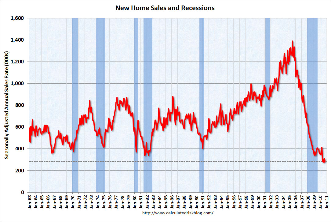 Happy Thanksgiving! Are You Better Off Today Than You Were Four Years Ago? New Home Sales