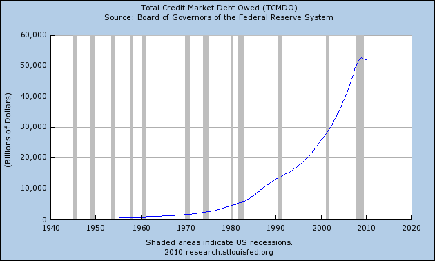 Living Beyond Our Means: 3 Charts That Prove That We Are In The Biggest Debt Bubble In The History Of The World Total Credit Market Debt