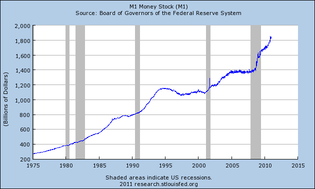 Paper Money Madness: Inflation Fueled Economic Growth Does Not Indicate That An Economy Is Getting Stronger Money Supply