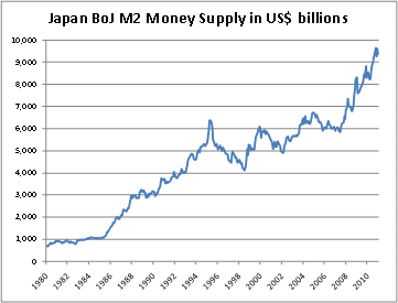 Has The Tsunami In Japan Destroyed The Japanese Economy? Chart4