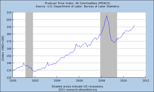 Inflation Is Here – Just Open Up Your Eyes And Look At These 5 Financial Charts!  Commodities Inflation 2011