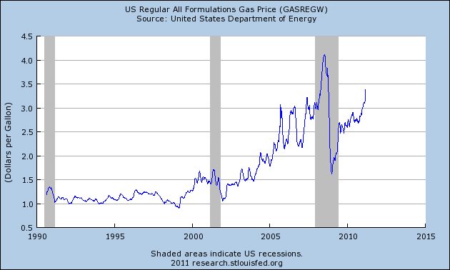 Inflation Is Here – Just Open Up Your Eyes And Look At These 5 Financial Charts!  Price Of Gasoline