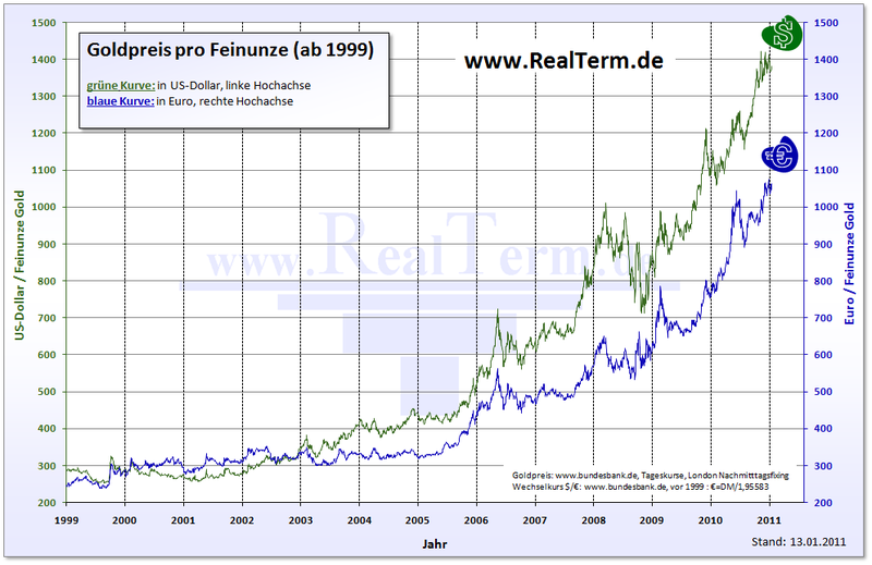Inflation Is Here – Just Open Up Your Eyes And Look At These 5 Financial Charts!  Price Of Gold 2011