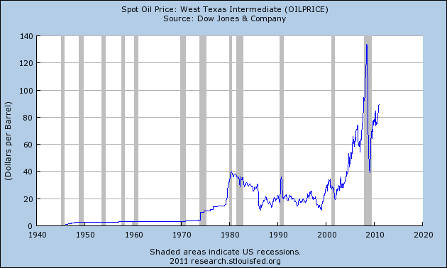 Inflation Is Here – Just Open Up Your Eyes And Look At These 5 Financial Charts!  Price Of Oil 2011