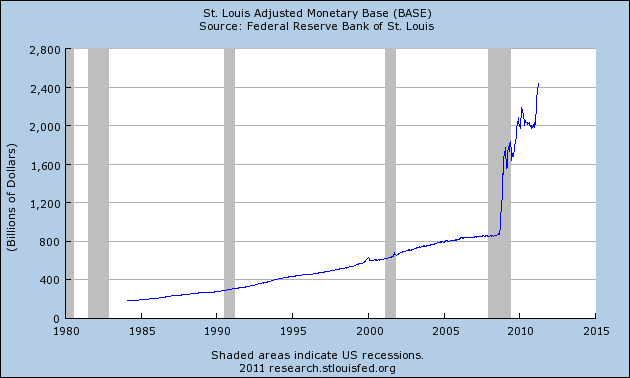 Even Ben Stein Is Warning That An Economic Collapse Is Coming  Adjusted Monetary Base1