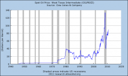 Price Of Oil 2011
