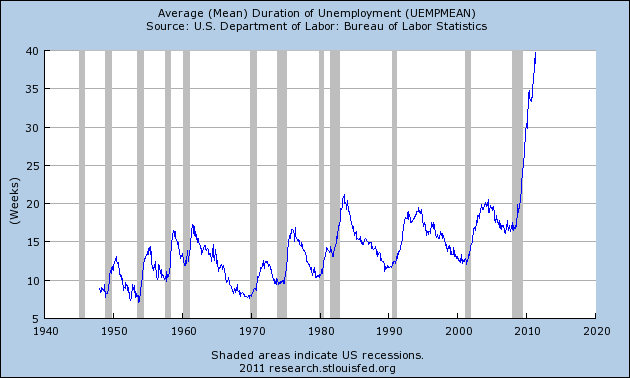 The Coming Economic Hell For American Families  Duration Of Unemployment1