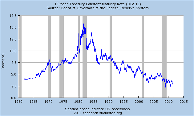 Without Low Interest Rates, The U.S. Financial System Dies  10 Year Treasury