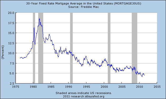 Without Low Interest Rates, The U.S. Financial System Dies  30 Year Fixed Rate Mortgage