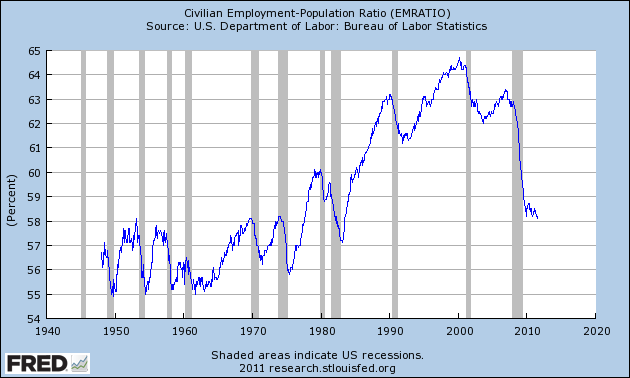 Labor Day 2011: What Are We Celebrating? The Lack Of Jobs In America? Employment Population Ratio