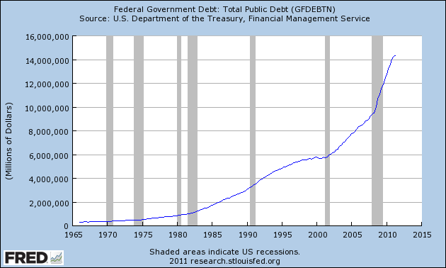 Shocking Charts And Statistics That Prove That America Is No Longer A Wealthy Nation 2011 Federal Government Debt