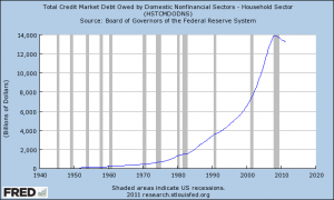 2011 Household Debt