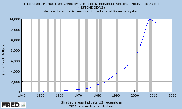 Shocking Charts And Statistics That Prove That America Is No Longer A Wealthy Nation 2011 Household Debt