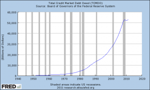 2011 Total Credit Market Debt Owed