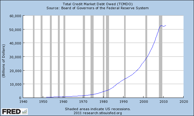 Shocking Charts And Statistics That Prove That America Is No Longer A Wealthy Nation 2011 Total Credit Market Debt Owed