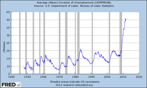 Average Duration Of Unemployment 2012