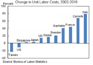 If You Are A Blue Collar Worker In America You Are An Endangered Species  Change In Unit Labor Costs