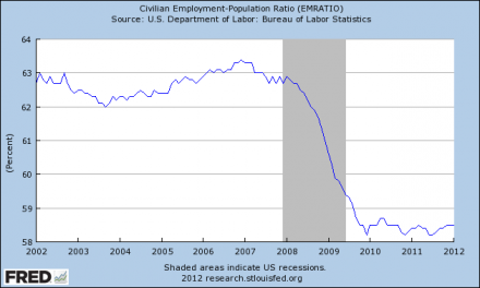 The Financial Crisis Of 2008 Was Just A Warm Up Act For The Economic Horror Show That Is Coming Employment Population Ratio1 440x264