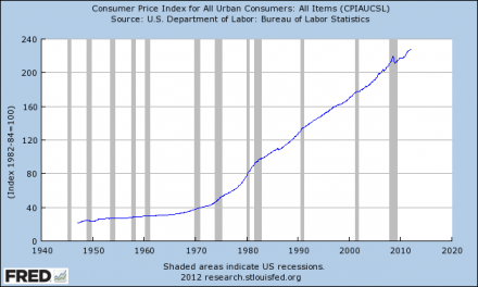 Inflation Is A Tax And The Federal Reserve Is Taxing The Living Daylights Out Of Us Inflation 2012 440x264