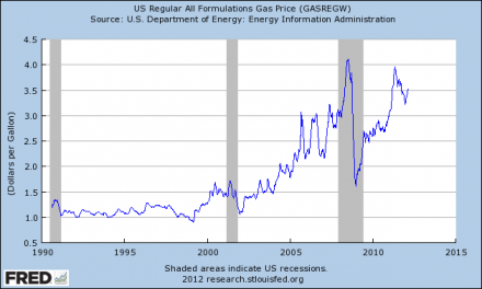 The Price Of Gas Is Outrageous – And It Is Going To Go Even Higher  Price Of Gas 440x264