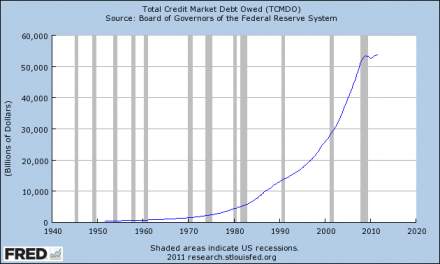 The Financial Crisis Of 2008 Was Just A Warm Up Act For The Economic Horror Show That Is Coming Total Credit Market Debt Owed 440x264