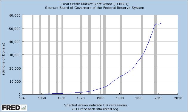 http://theeconomiccollapseblog.com/wp-content/uploads/2012/02/Total-Credit-Market-Debt-Owed.png