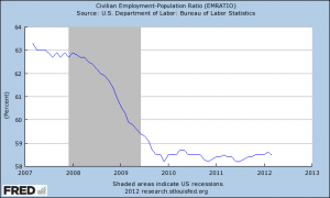 Employment Population Ratio 2012