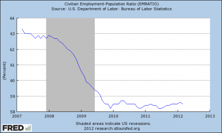 The Shocking Truth About Unemployment In America In One Chart  Employment Population Ratio 1 440x264