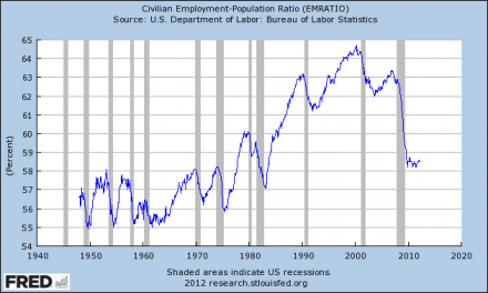 The Shocking Truth About Unemployment In America In One Chart  Employment Population Ratio 2 440x264