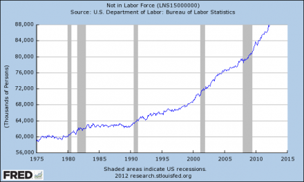 There Are 100 Million Working Age Americans That Do Not Have Jobs Not In Labor Force 440x264