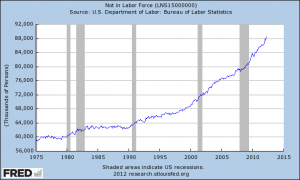 Not In Labor Force April 2012