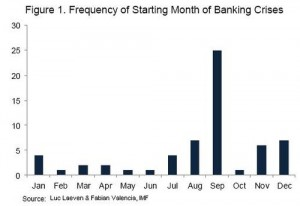 Banking Crisis Totals By Month