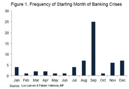 17 Reasons To Be EXTREMELY Concerned About The Second Half Of 2012 Banking Crisis Totals By Month 440x302