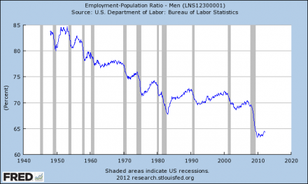 Employment-Population-Ratio-Men-440x264.