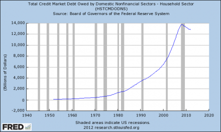 Too Much Debt: Our Biggest Economic Problem  Household Debt 440x264
