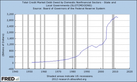 Too Much Debt: Our Biggest Economic Problem  State And Local Government Debt 440x264