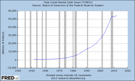 Too Much Debt: Our Biggest Economic Problem  Total Credit Market Debt Owed 2012 440x264