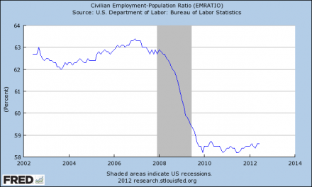 There Will Never Be Enough Jobs In America Again Employment Population Ratio June 2012 440x264