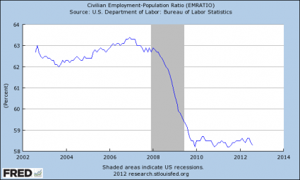 The Real Unemployment Numbers Are Worse Than You Are Being Told   Civilian Employment Population Ratio 425x255