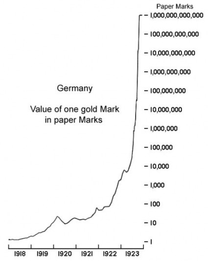 Quantitative Easing Did Not Work For The Weimar Republic Either Hyperinflation Weimar Republic 425x531